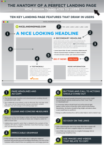 anatomy-of-perfect-landing-page
