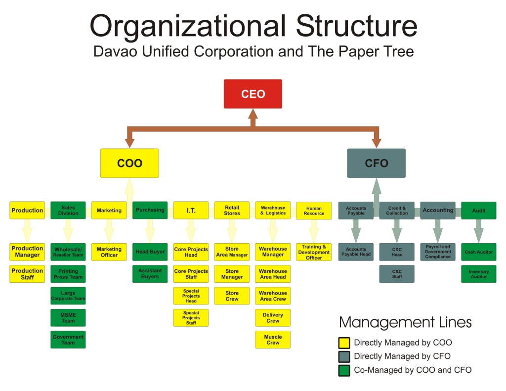 a report on new organization structure Section 242, creating organizational report structures,  for example, an  eastern department parent comprises the new york, boston, and chicago  children.