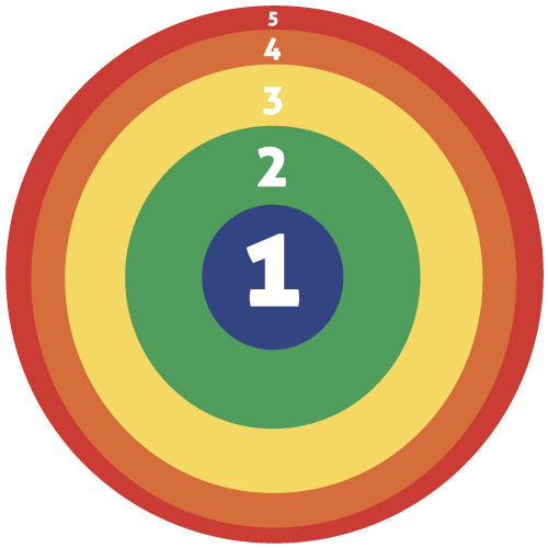 money circle theory