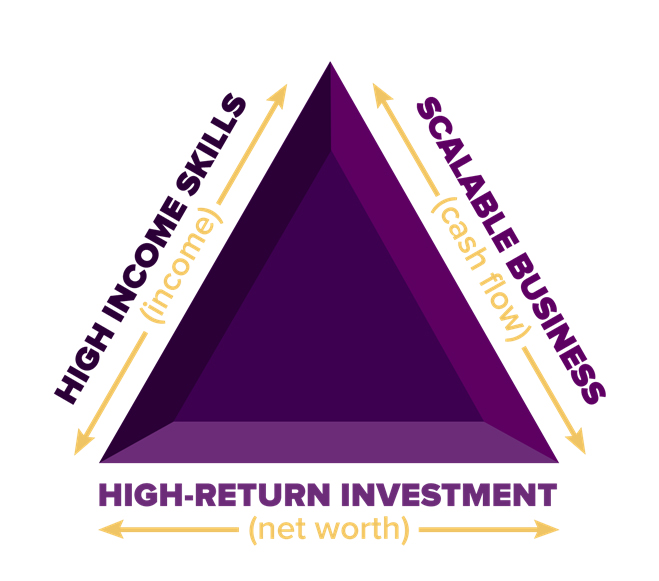 master the wealth triangle investing dan lok