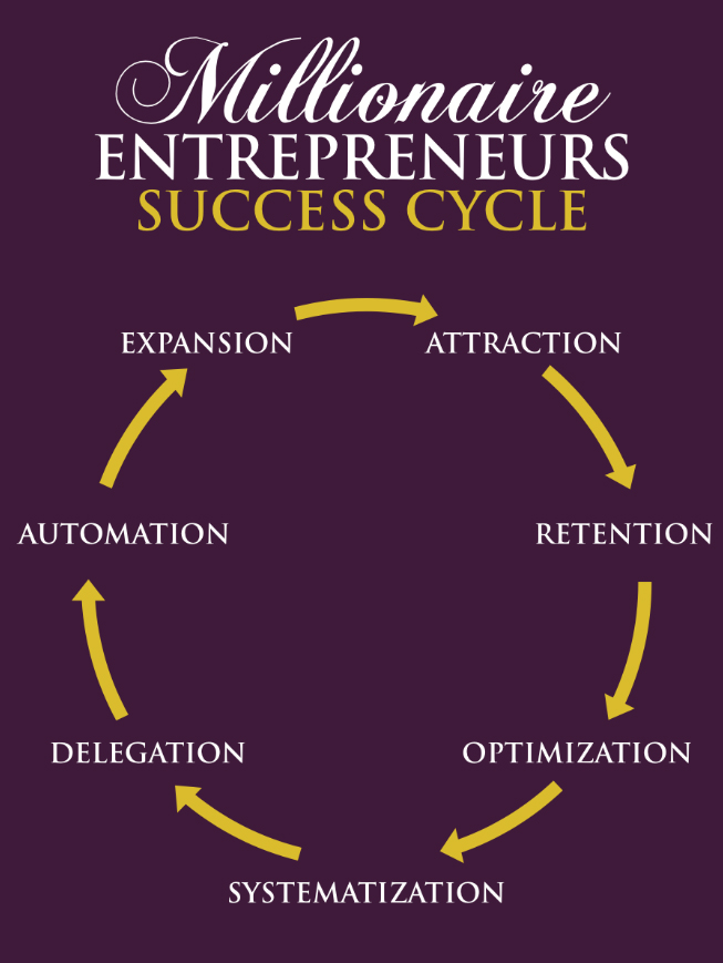 Millionaire Entrepreneurs Success Cycle